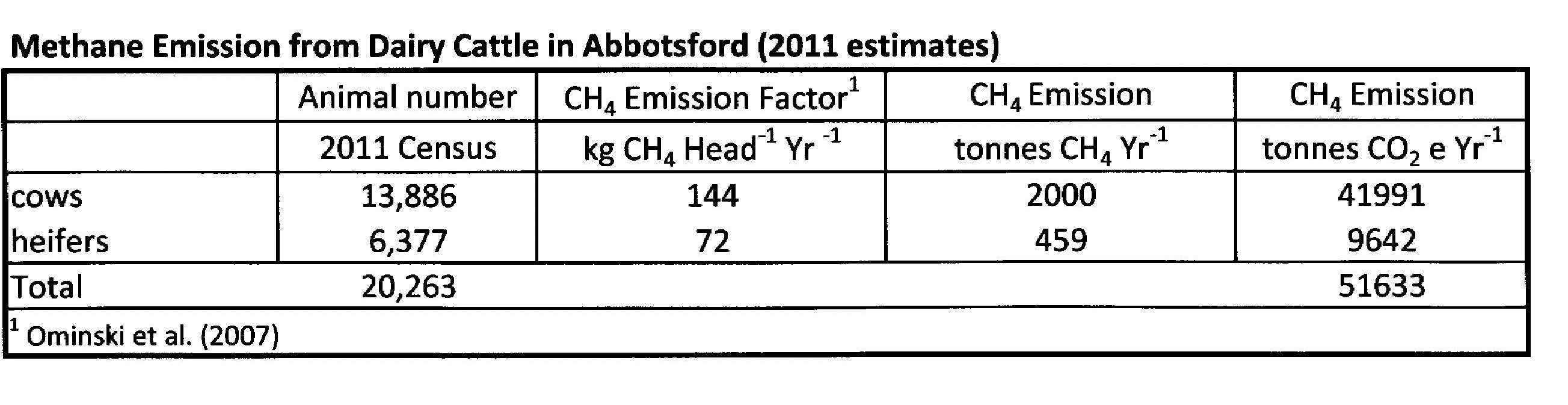 How much methane do our cows produce in Abbotsford?   The Big Pile
