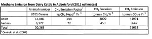 Enteric methane emission from dairy cattle in Abbotsford