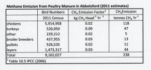 Estimate of methane emissions from poultry manure in Abbotsford